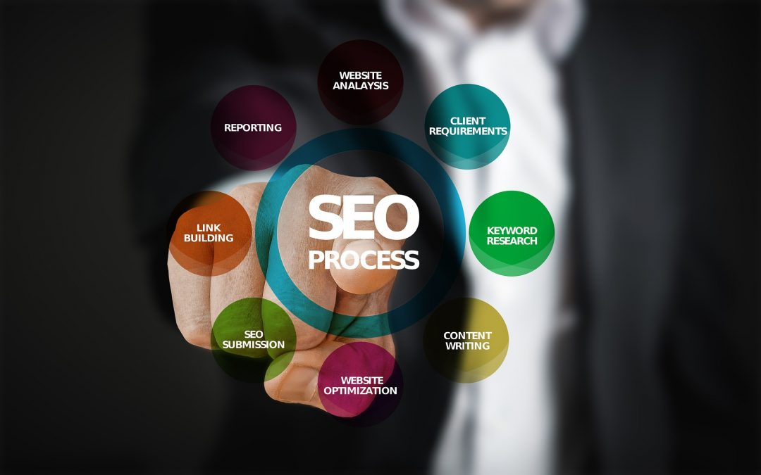 What is SEO – Search Engine Optimization? Using SEO Strategies to Drive More Sales to Your Business